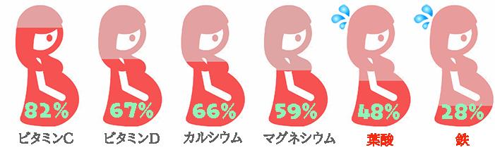 妊活,葉酸,サプリ