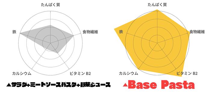 栄養BasePasta ベースパスタ