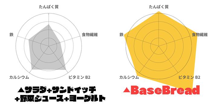 BaseBread ベースブレッド 栄養素