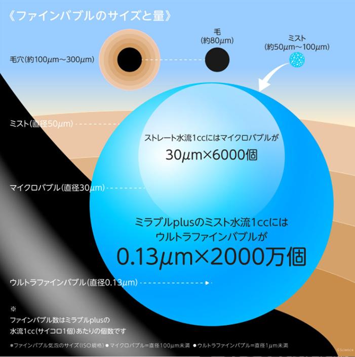 ウルトラファインバブル 大きさ