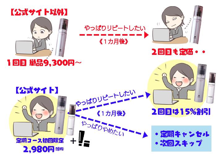 ブライトエイジお得購入(改定)