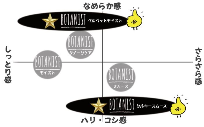 ボタニストスペック図