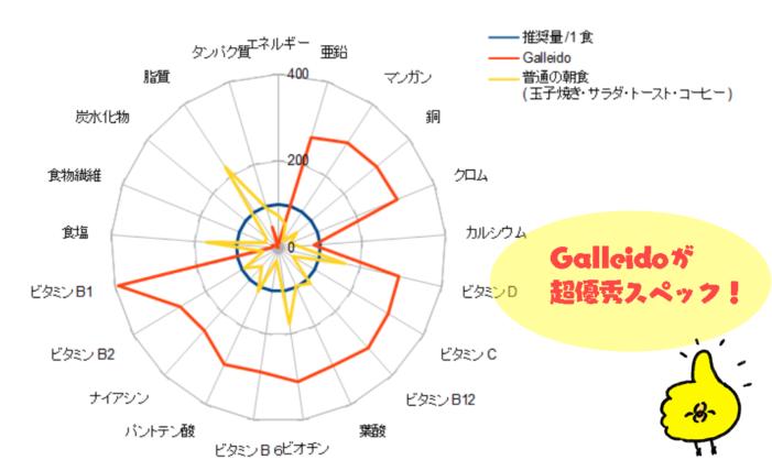Galleido栄養網羅